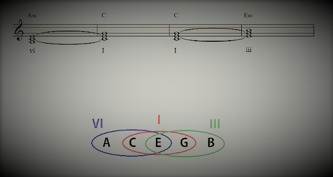 A way to help us to understand chords